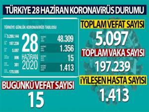 Sağlık Bakanı Koca son rakamı açıkladı